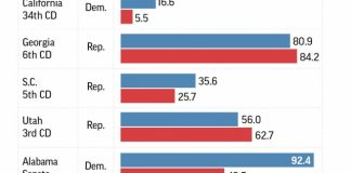 AP Analysis: On enthusiasm, Democrats have advantage