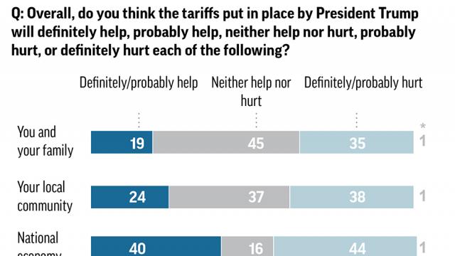 AP-NORC Poll: Americans harbor doubts about Trump's tariffs
